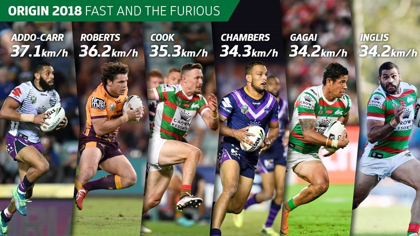 The top speedsters in Origin I based on their maximum speeds recorded in a game this year by Telstra Tracker.