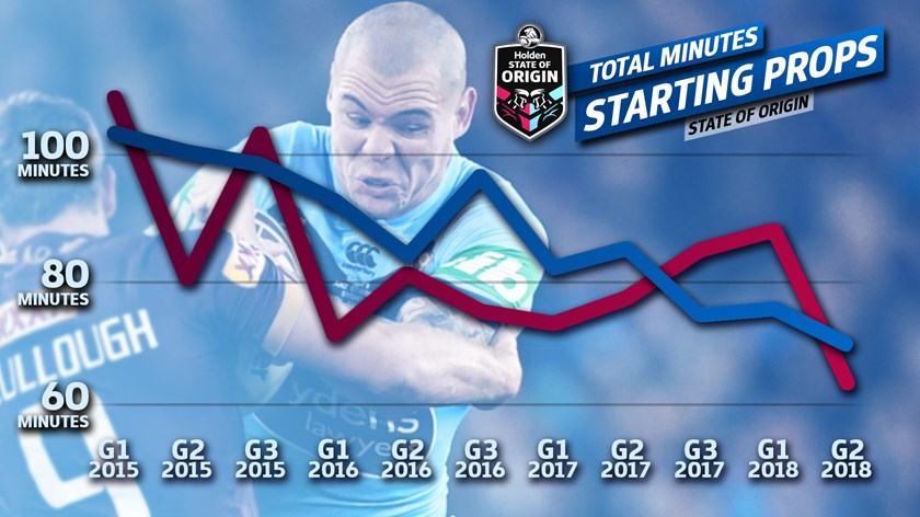 Since Origin I, 2015, starting props' minutes have decreased at a relatively consistent rate.